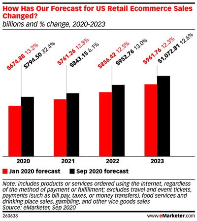 US forecasting shocks 2020: Ecommerce and overall commerce