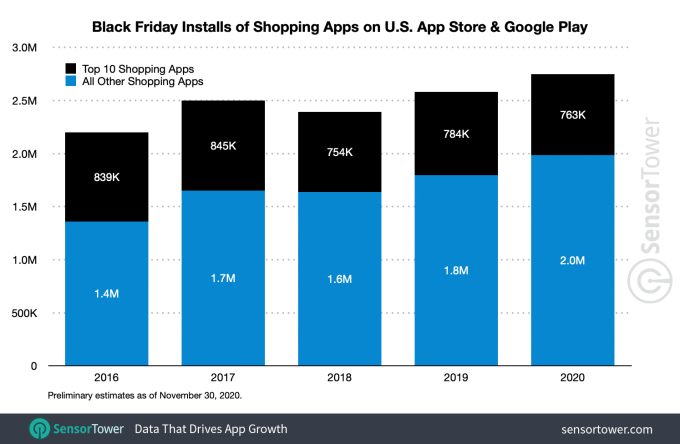 US shopping app downloads on Black Friday reached a record of 2.8M installs