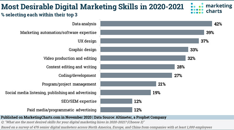 Most desirable digital marketing skills