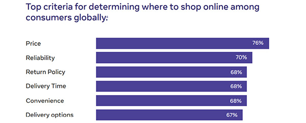 Facebook shares new insights into emerging shopping trends