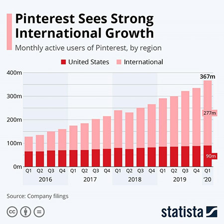 How to boost your sales with Pinterest