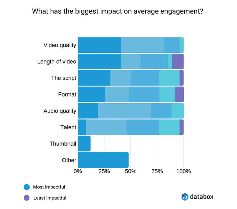 How to Increase Video Engagement?