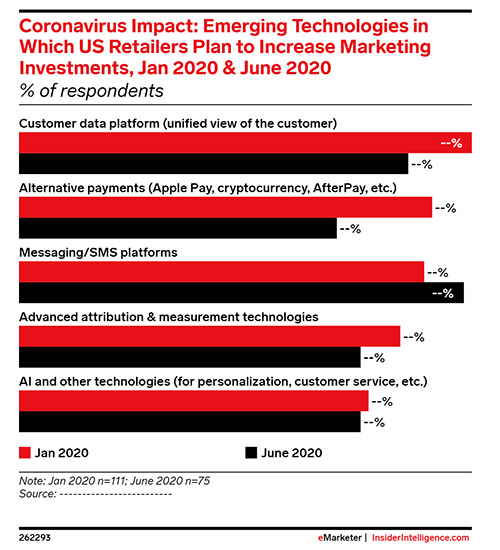 SMS Marketing 2021: How ecommerce, D2Cs and others are leveraging this Emerging consumer Touchpoint