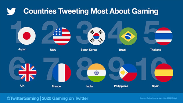 Twitter reports 75% increase in gaming-related Tweets in 2020