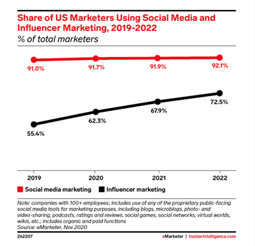 More than two-thirds of US marketers will use influencer marketing