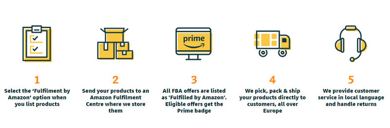 What is Fulfilment by Amazon?