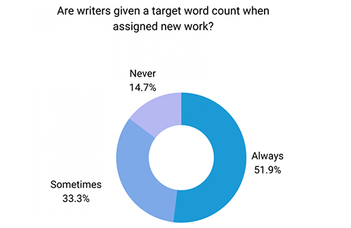 Word count for SEO: does it really make a difference?