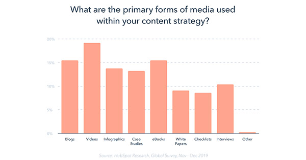 why the future of content marketing is more than blogs