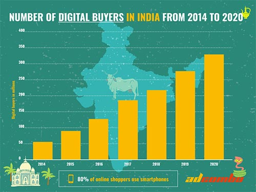 Asian Nutra Expansion: Joining the profitable digital flow of India