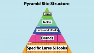 Google's John Mueller Recommends Pyramid Site Structure