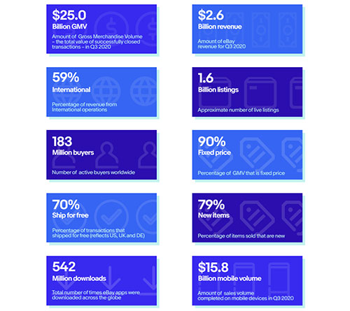 Fascinating eBay Statistics and Facts for Small Business Sellers