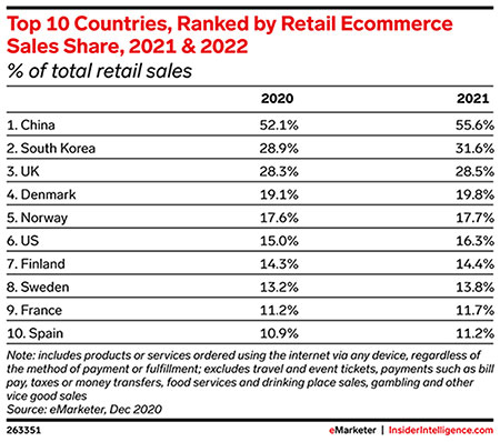 In global historic first, ecommerce in China will account for more than 50% of retail sales