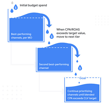 Inside Google marketing: 3 steps to master digital advertising