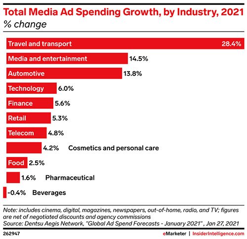 Planes, trains, and automobiles: Travel ad sales to soar in 2021