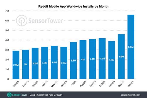 Reddit installs reach over 6 million at start of 2021