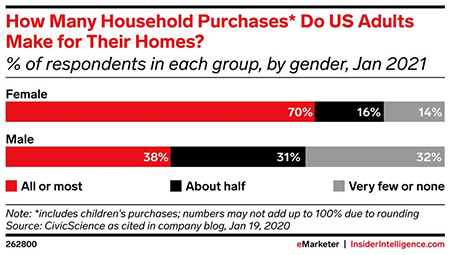 Shop, drop, and gender roles: A breakdown of household purchasing by gender