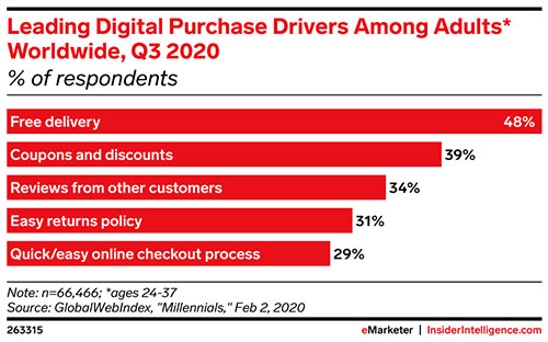 Signed, sealed, delivered: What drives millennials to buy?