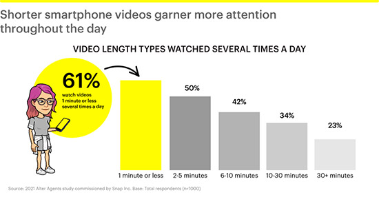 Snapchat is reporting a significant increase in the consumption of mobile video content among millennials and Gen Z