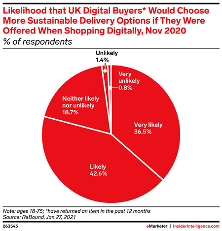 UK consumers covet sustainable retail in 2021