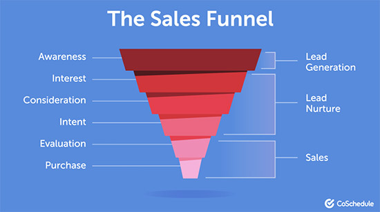 7 Sales funnel examples to inspire your own