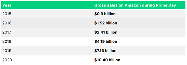 Amazon Prime user and revenue statistics (2021)