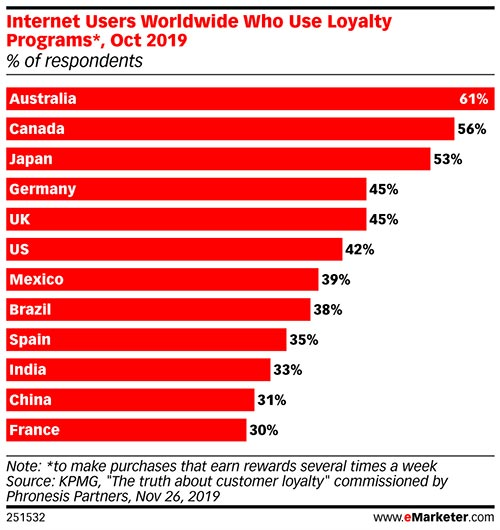 Launching loyalty programs isn't easy, but it has its rewards