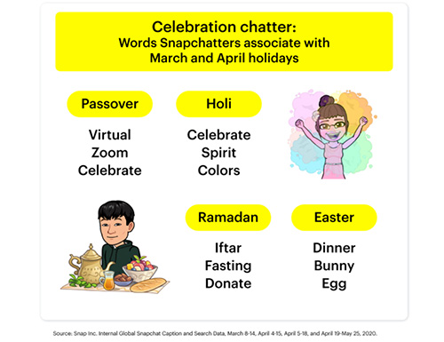 Snapchat shares new data on how users are looking to celebrate Easter, Ramadan and Passover