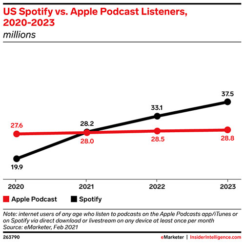 Spotify podcast listener numbers will surpass Apple's this year