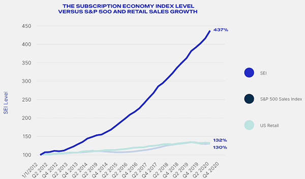 The subscription economy has grown over 435% in 9 years