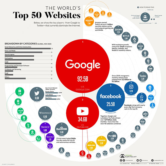 The world's top 50 websites: how does your site traffic compare