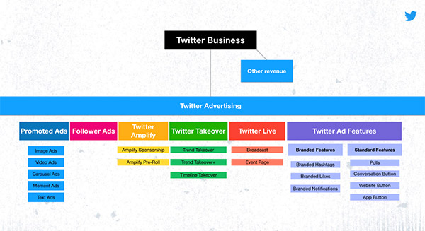Announcing Twitter's rebranded advertising product suite