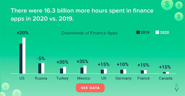 Downloads of finance apps up 15% in 2020