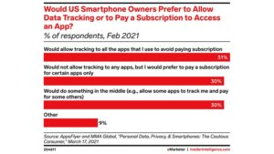 Nearly 1 in 3 US smartphone users would rather apps track them than charge them