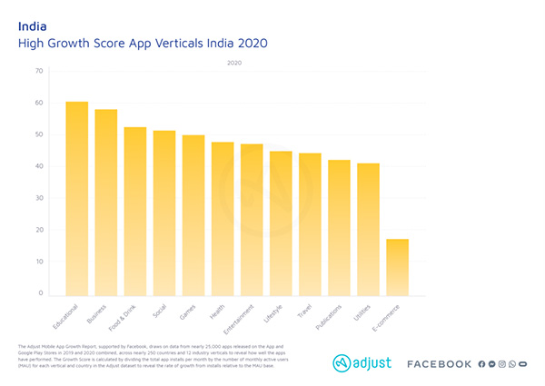 Games, education, and entertainment apps saw massive growth in 2020