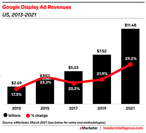 Google used its display market dominance to boost its ad buying business, new documents reveal