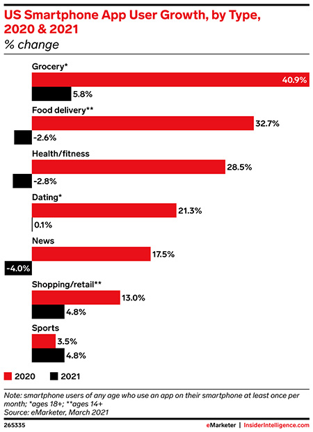 Grocery and food delivery apps were among the fastest-growing app categories in 2020