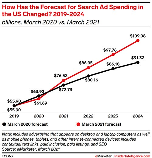 Search advertising is resilient thanks to the ecommerce channel
