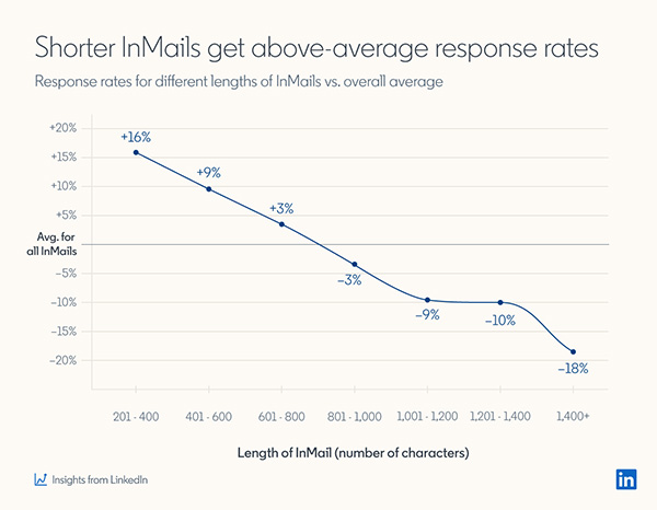 These InMails get the best response rates, LinkedIn data reveals