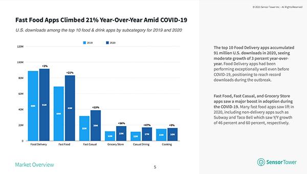 Top U.S. food delivery apps surpassed 90 million installs in 2020