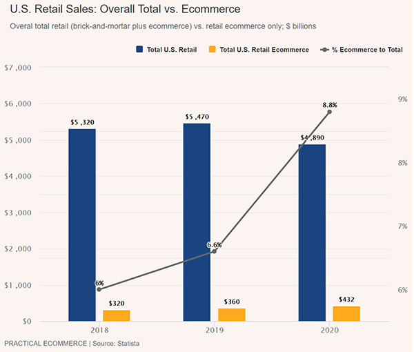 US direct-to-consumer sales 2018 to 2020