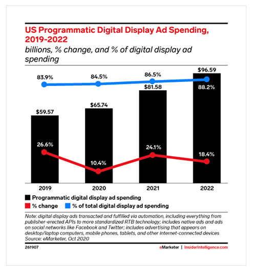 Why Display ads are a waste of money - and what you should do instead
