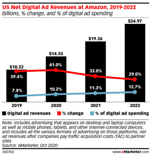 Amazon's Sponsored brands now make up nearly one-quarter of its console ad business