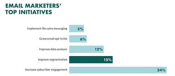 Email marketing strategy: a data-driven guide
