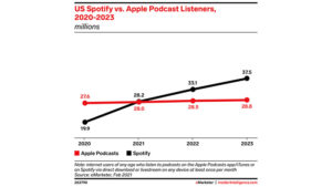 How Spotify might become the Netflix of Audio