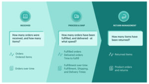 Make Better Fulfillment Decisions with Order Analytics