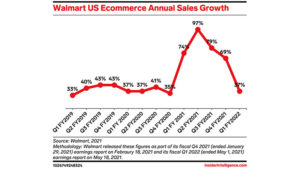 Walmart's ecommerce business is still growing a year into the pandemic