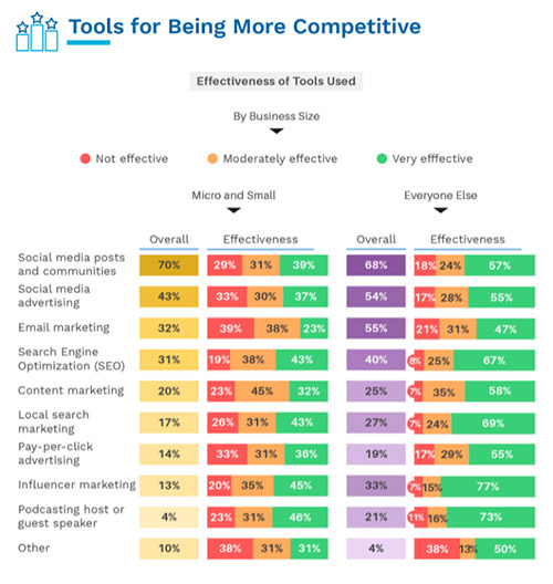 Facebook, Instagram or Twitter? Business owners share their preferred social media platforms for research and marketing