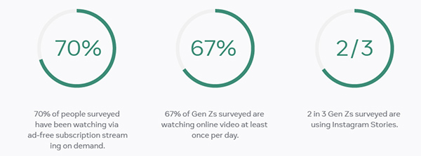 Facebook: New Zealanders have become more conscious consumers