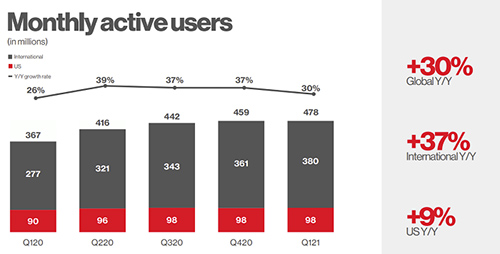 Pinterest rises to 478 million users, posts strong revenue result for Q1