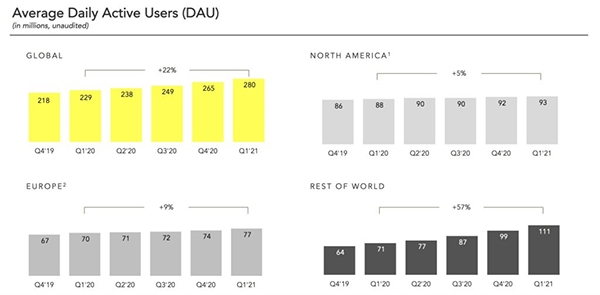 Snapchat daily average users grow 22%